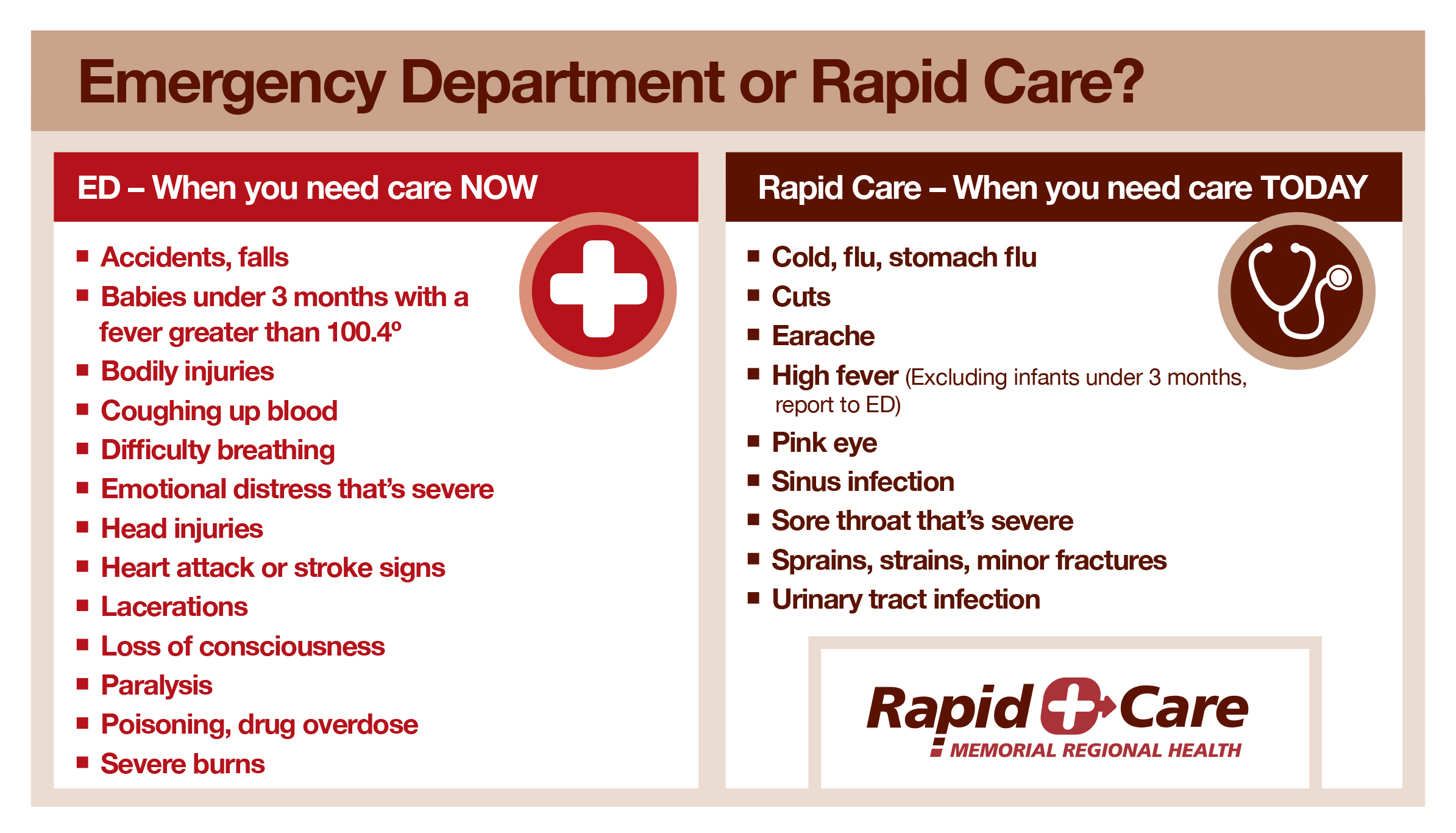 Infographic about Rapid Care vs. Emergency Room Care